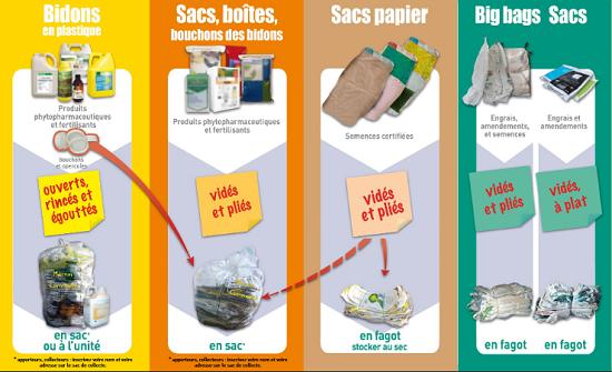 Comment éliminer et recycler ses déchets agricoles - CHAMBRE D'AGRICULTURE MARNE