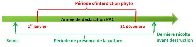 Schéma des périodes d'interdiction de traitement phyto sur luzerne